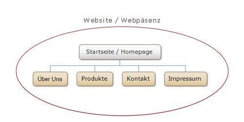 Webseite oder doch Homepage?